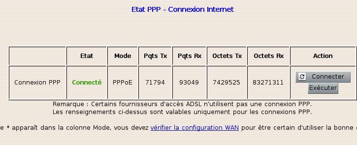 État PPP-Connexion Internet