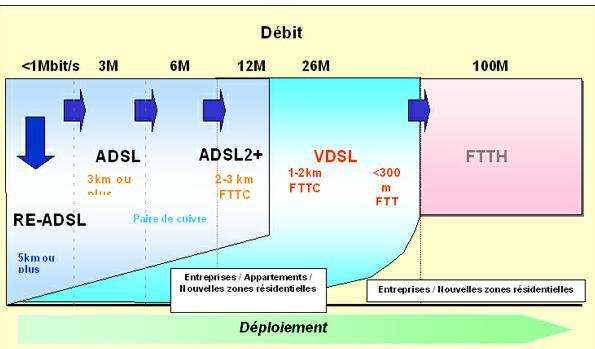 Le déploiement de l'ADSL