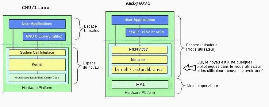 Diagramme Amiga/Unix
