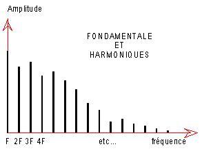 Fondamentales et harmoniques