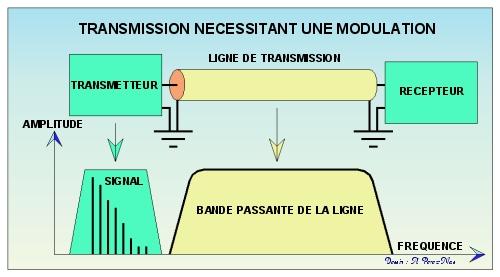 Transmission modul�e