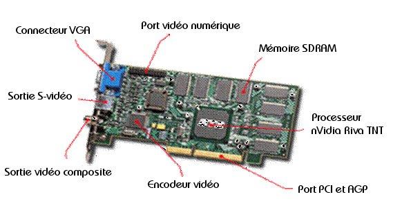 Composants carte graphique