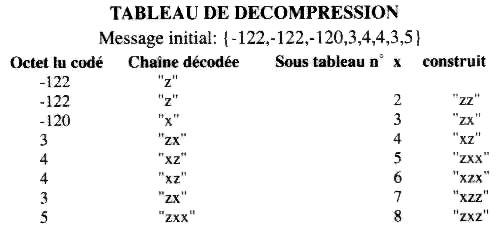 Compression Lempel-Ziv