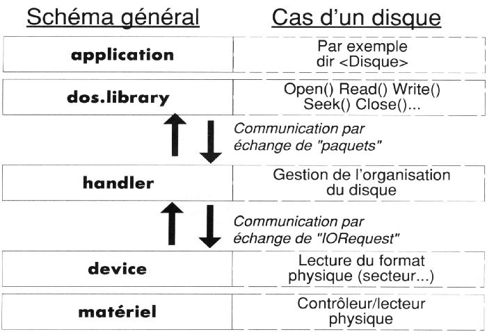 Devices et handlers