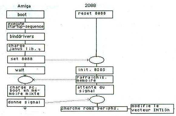 Émulation PC A2088