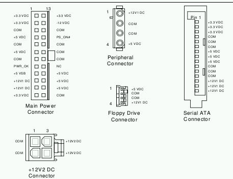 Connecteurs BTX