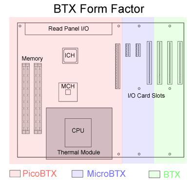 Facteur de forme des cartes mères BTX