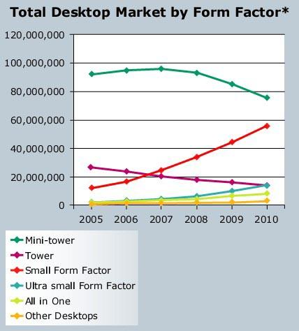 Prévisions du marché en 2008