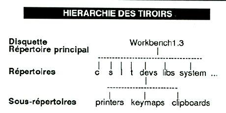 hiérarchie des tiroirs