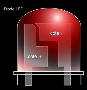 La diode