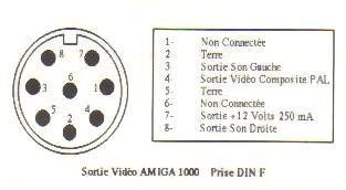 Moniteurs Amiga et connecteurs