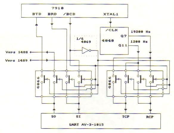 Montage modem