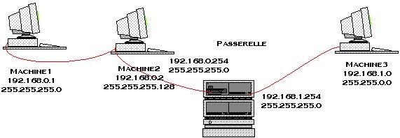 Réseau Ethernet