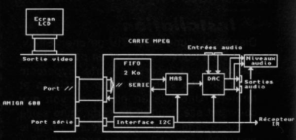 MPEG Machine - schéma de câblage