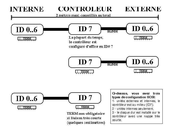 Terminaison SCSI