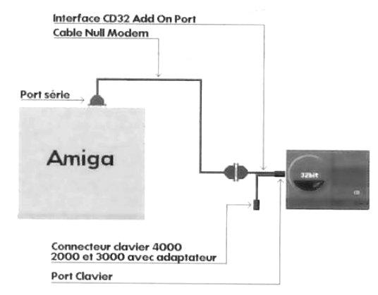 CD32 Add On Port
