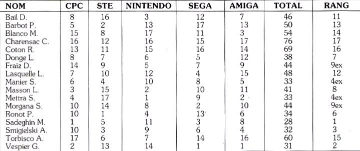 Championnat européen jeux video 1990