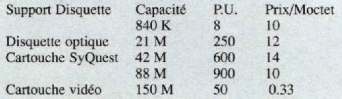 Copie de sauvegarde des disques durs