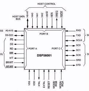 DSP 56001
