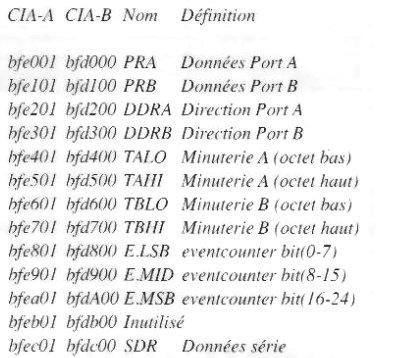 registres CIA