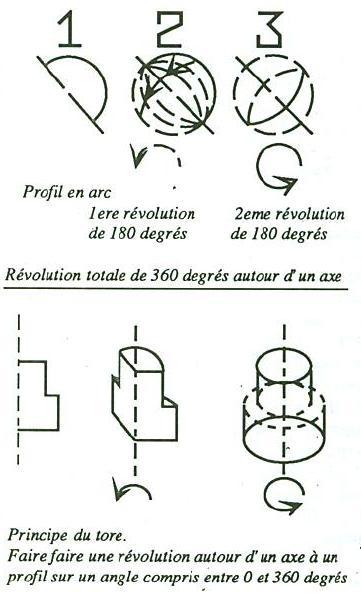 Création de volumes simples