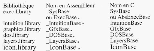 C/assembleur
