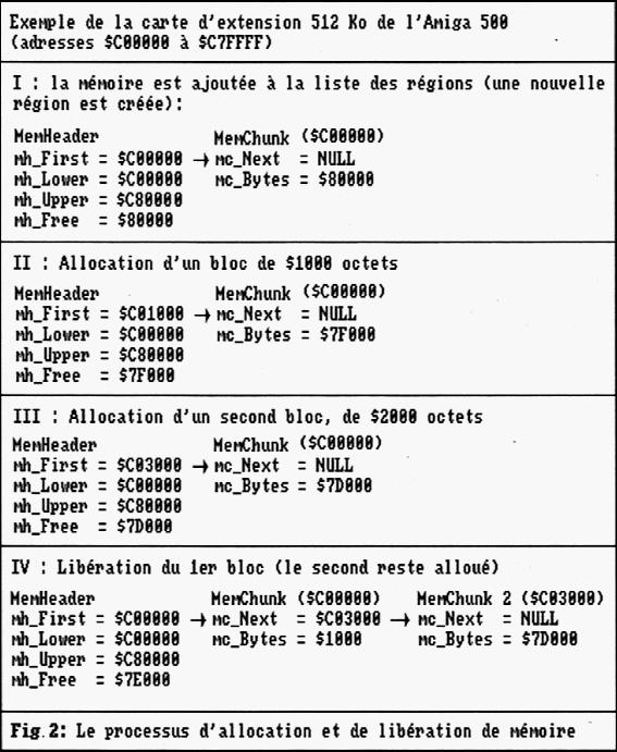 Gestion mémoire AmigaOS