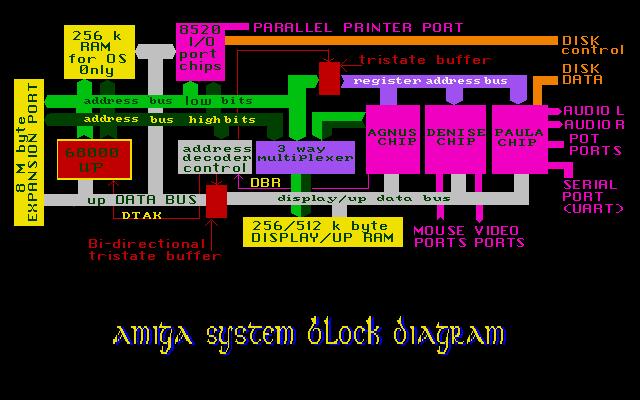 Diagramme Amiga